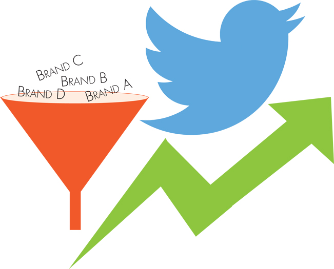 Using Twitter and a Sales Funnel to Increase Revenue